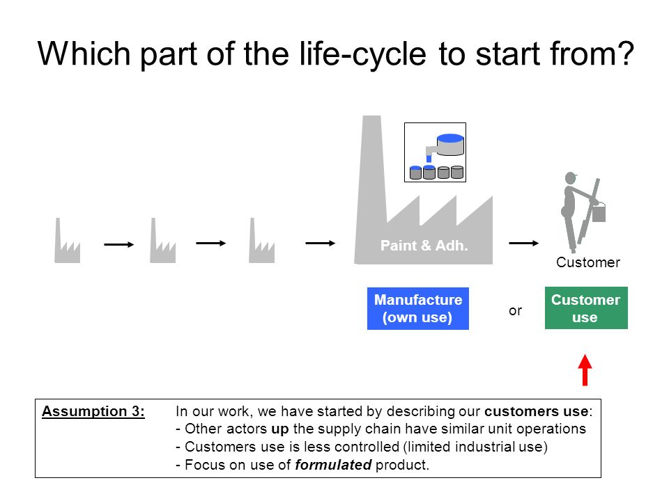 Which part of the life-cycle to start from? Paint & Adh. or Customer use Assumption 3: In our work, we have started by describing our customers use: -