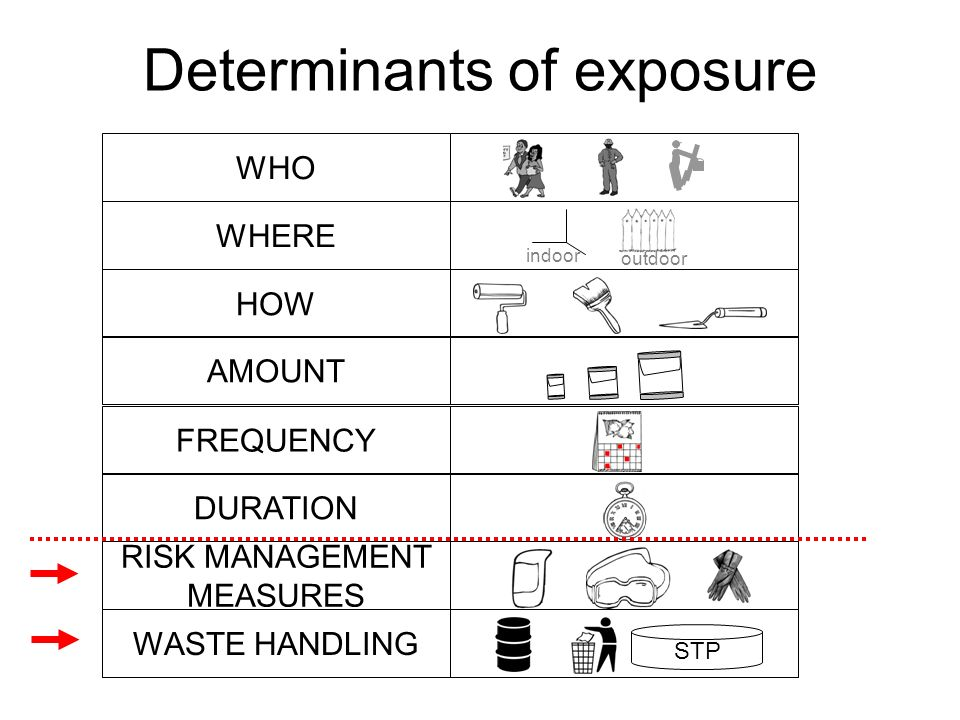 Determinants of exposure HOW RISK MANAGEMENT MEASURES AMOUNTFREQUENCYDURATIONWASTE HANDLING STP WHERE indoor outdoor WHO