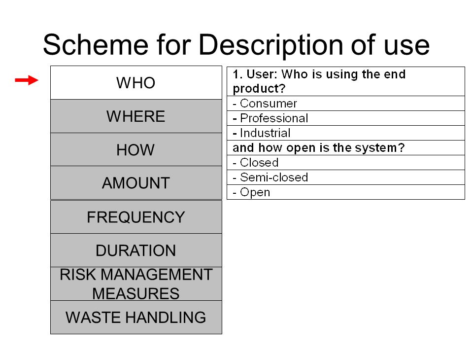 Scheme for Description of use HOW RISK MANAGEMENT MEASURES AMOUNT FREQUENCY DURATION WHO WHERE WASTE HANDLING