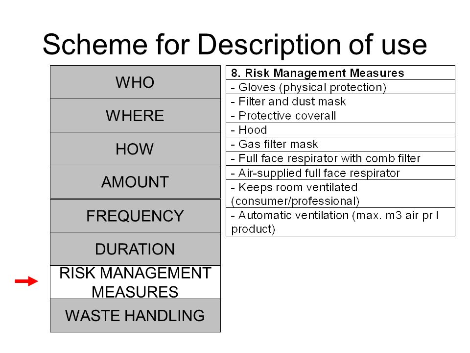HOW RISK MANAGEMENT MEASURES AMOUNT FREQUENCY DURATION WHO WHERE WASTE HANDLING Scheme for Description of use