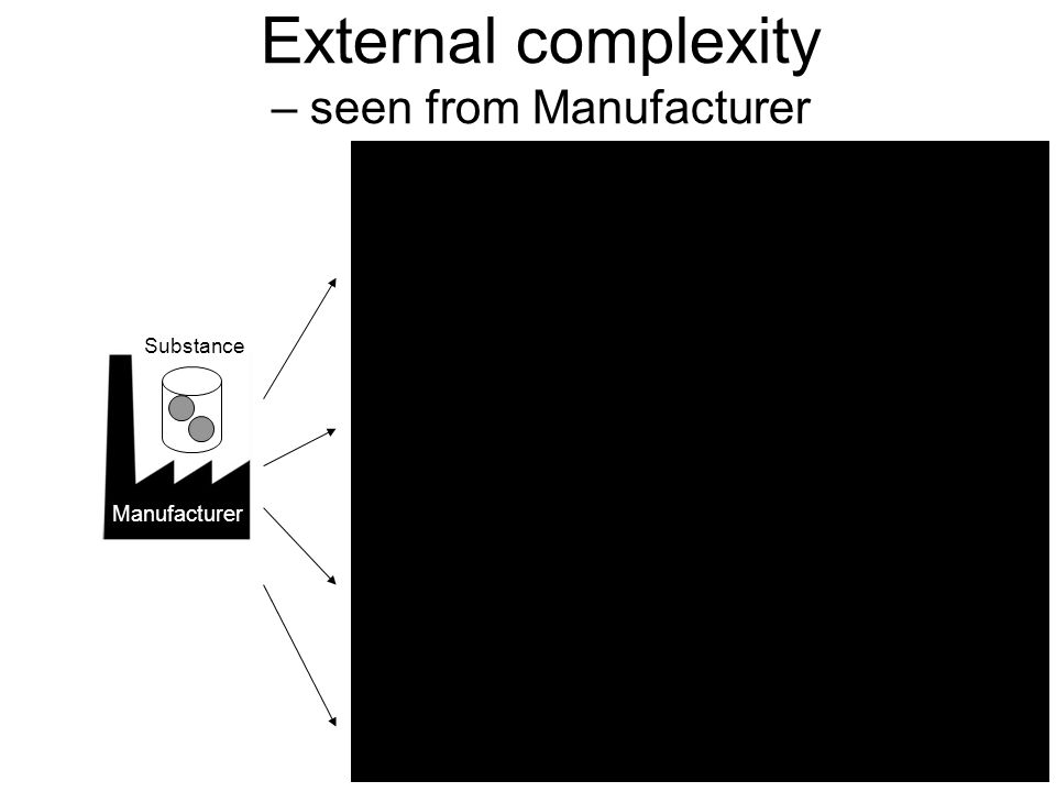 External complexity – seen from Manufacturer Manufacturer DU Company Distributor DU Company Distributor DU Company Soap & Detergents Nail Varnish remo