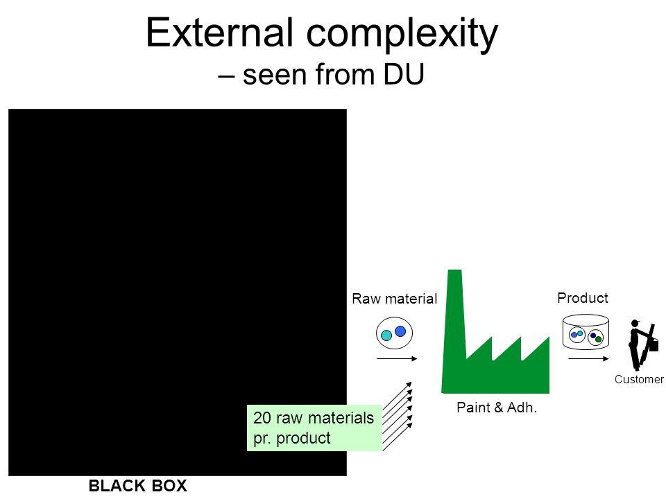 External complexity – seen from DU Distributor DU CompanyManufacturer EU Customer Raw material Product Paint & Adh. BLACK BOX Manufacturer Re-brander
