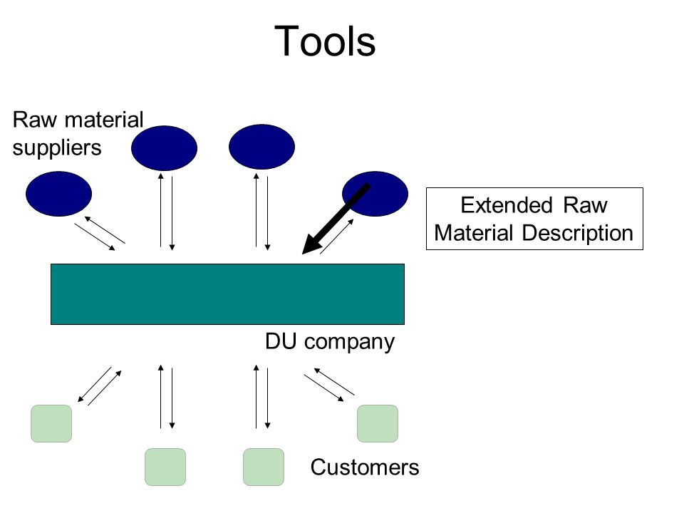 Tools DU company Raw material suppliers Customers Extended Raw Material Description