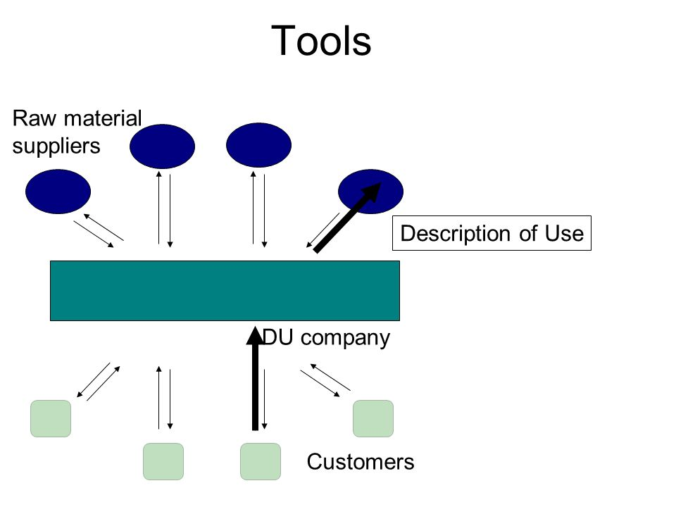 Tools DU company Raw material suppliers Customers Description of Use