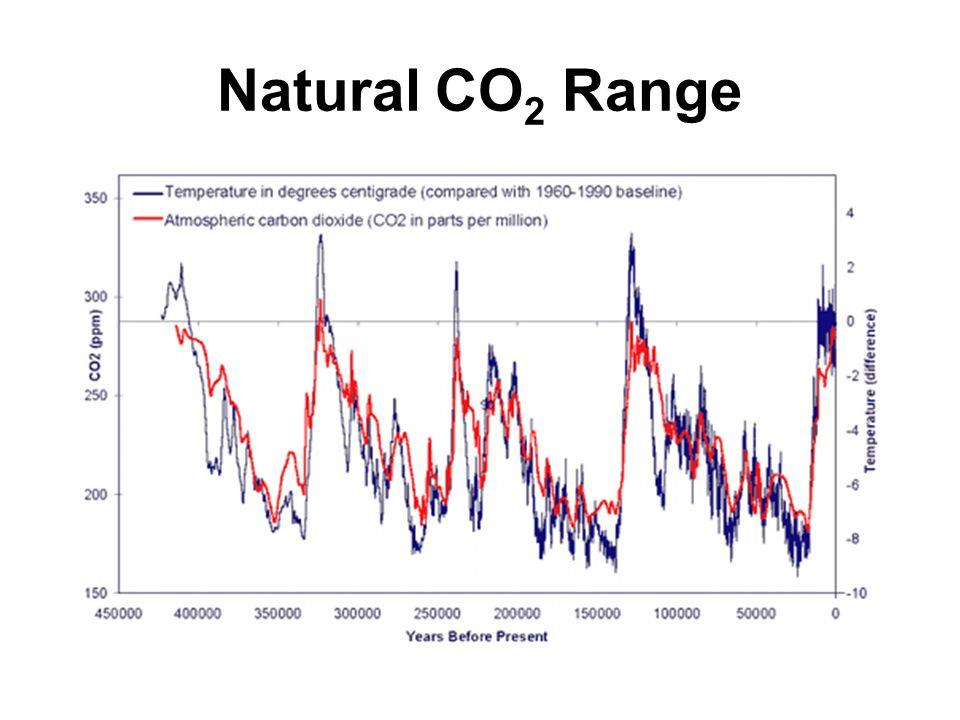 Natural CO 2 Range