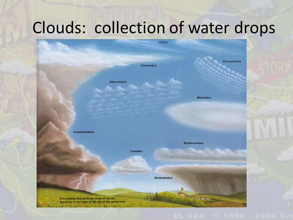 Clouds: collection of water drops
