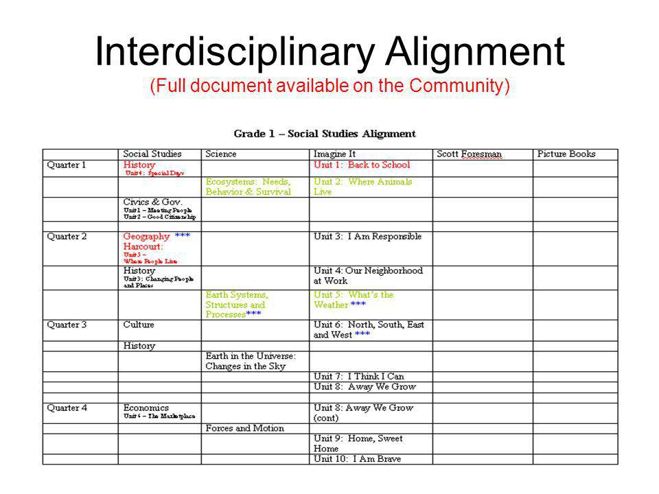 Interdisciplinary Alignment (Full document available on the Community)