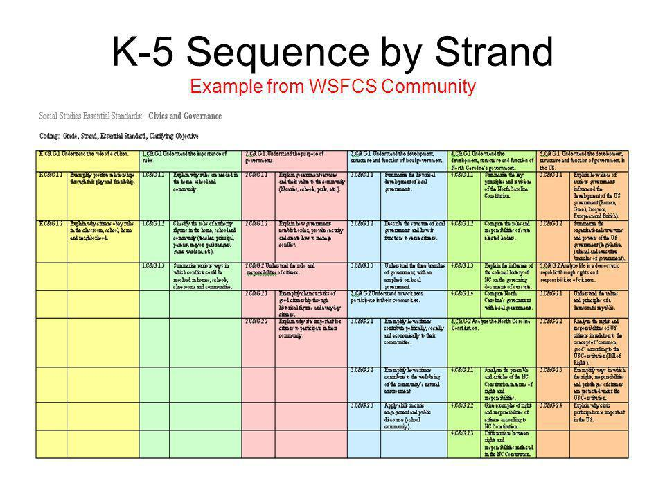 K-5 Sequence by Strand Example from WSFCS Community