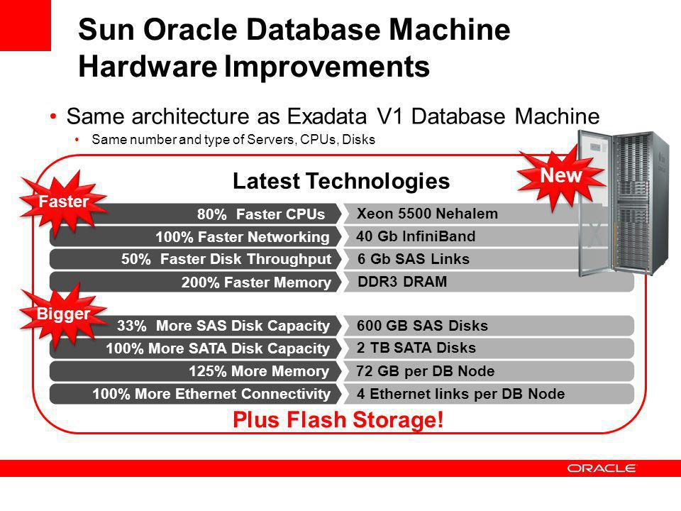 Sun Oracle Database Machine Hardware Improvements Same architecture as Exadata V1 Database Machine Same number and type of Servers, CPUs, Disks Plus Flash Storage.