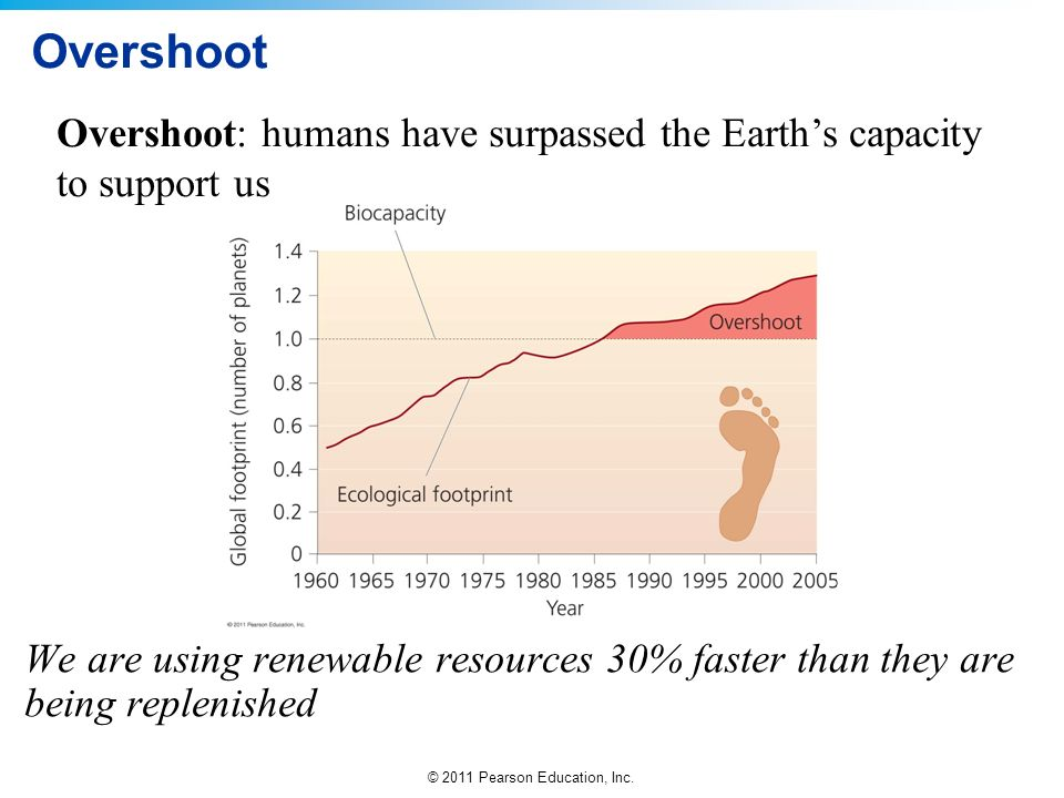 © 2011 Pearson Education, Inc. Overshoot We are using renewable resources 30% faster than they are being replenished Overshoot: humans have surpassed