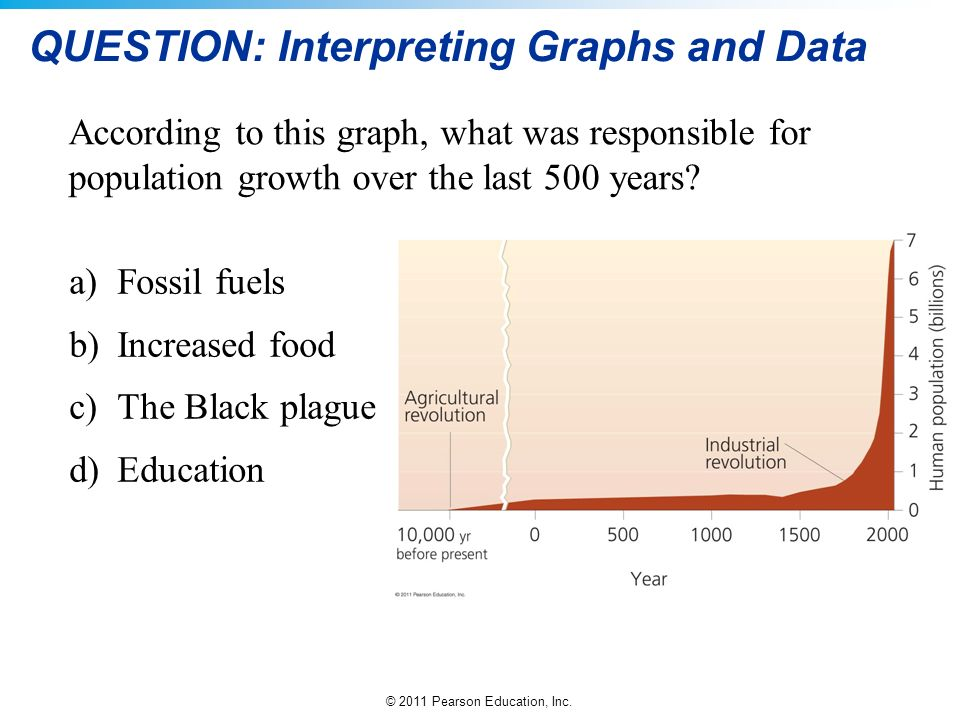© 2011 Pearson Education, Inc. QUESTION: Interpreting Graphs and Data According to this graph, what was responsible for population growth over the las