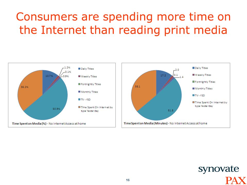16 Consumers are spending more time on the Internet than reading print media