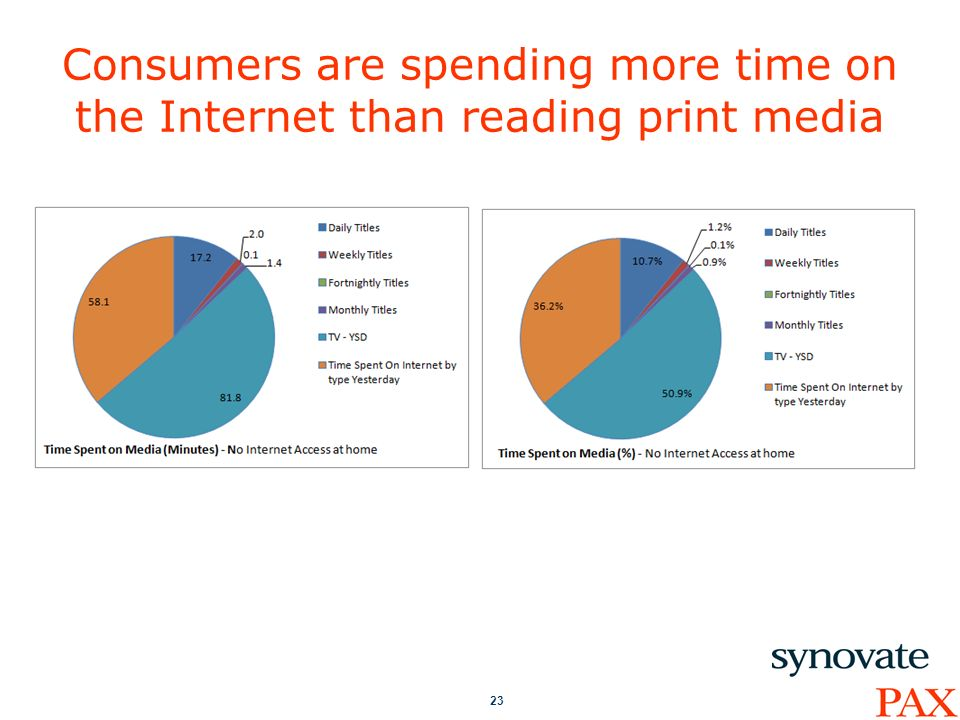 23 Consumers are spending more time on the Internet than reading print media