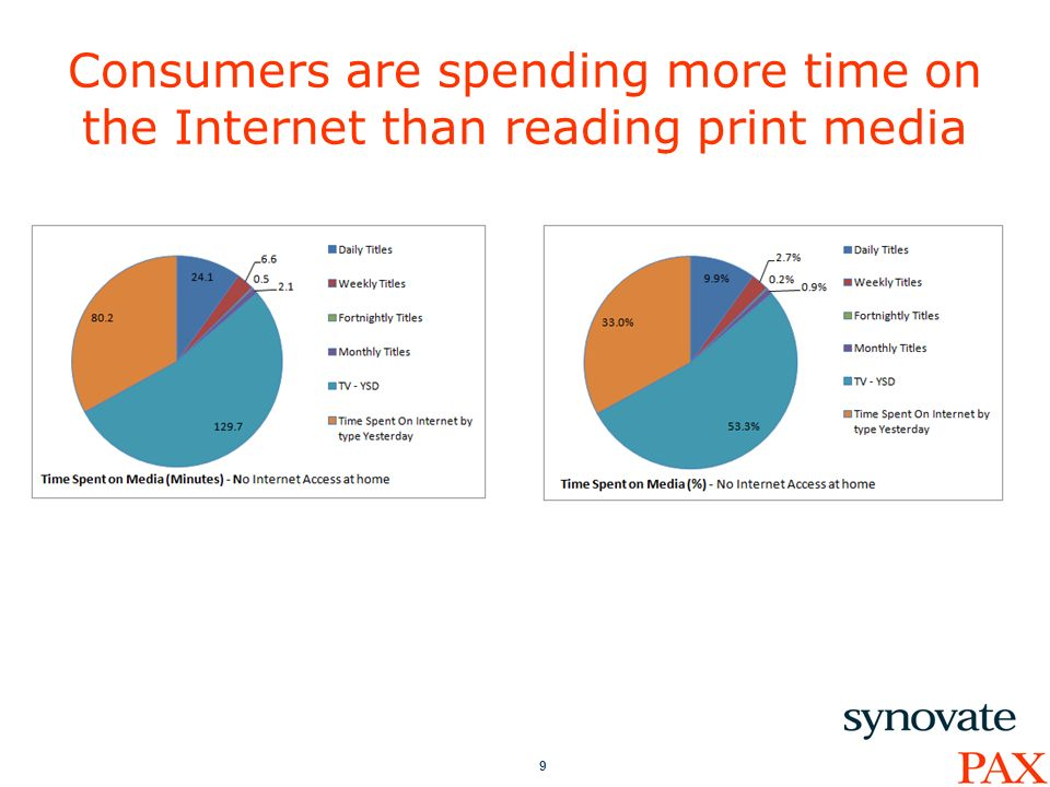 9 Consumers are spending more time on the Internet than reading print media