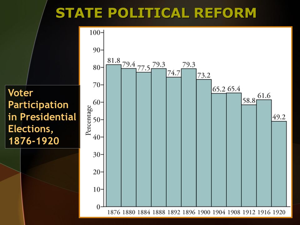 STATE POLITICAL REFORM Voter Participation in Presidential Elections, 1876-1920