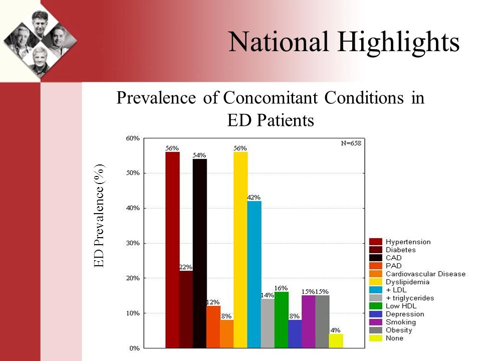 Prevalence of Concomitant Conditions in ED Patients ED Prevalence (%)