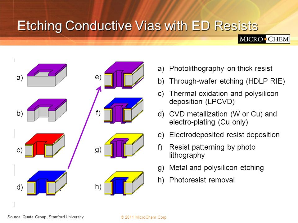 © 2011 MicroChem Corp Etching Conductive Vias with ED Resists a) Photolithography on thick resist b) Through-wafer etching (HDLP RIE) c) Thermal oxida