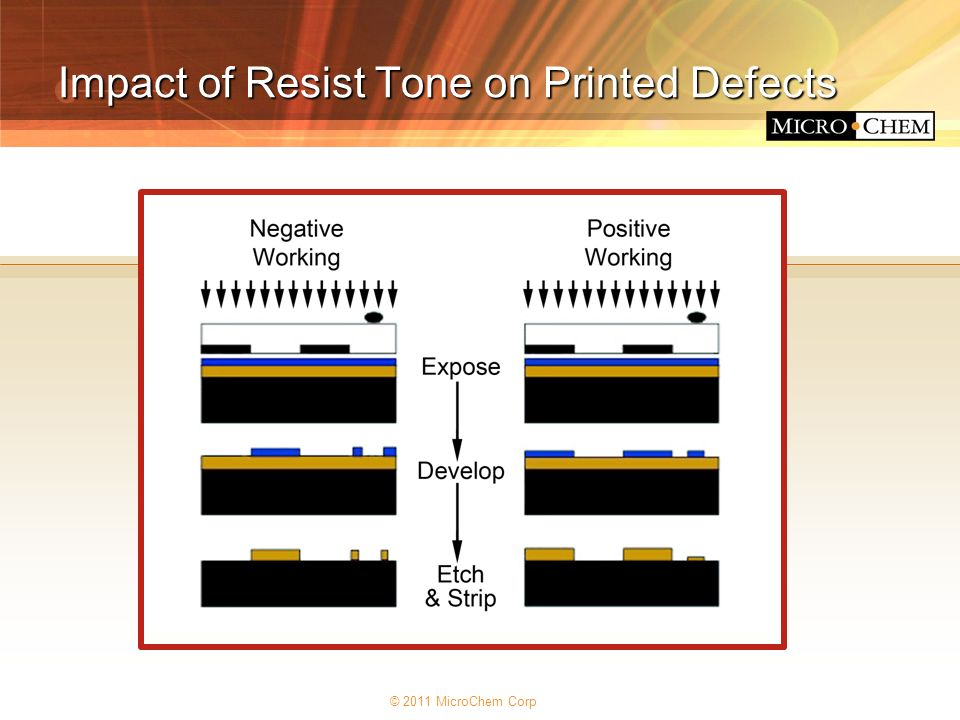 © 2011 MicroChem Corp Impact of Resist Tone on Printed Defects