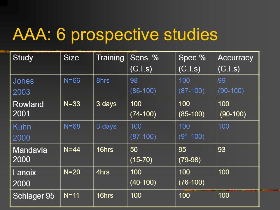 AAA: 6 prospective studies StudySizeTrainingSens.