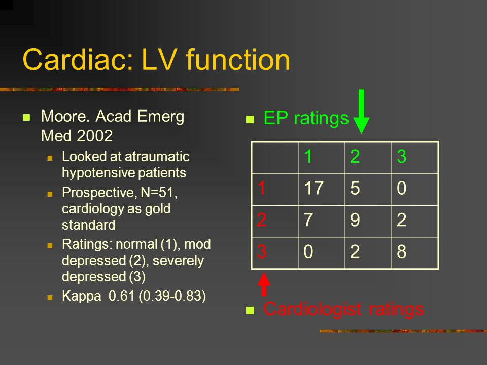 Cardiac: LV function Moore. Acad Emerg Med 2002 Looked at atraumatic hypotensive patients Prospective, N=51, cardiology as gold standard Ratings: norm
