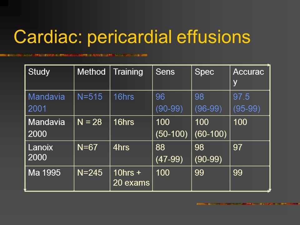 Cardiac: pericardial effusions StudyMethodTrainingSensSpecAccurac y Mandavia 2001 N=51516hrs96 (90-99) 98 (96-99) 97.5 (95-99) Mandavia 2000 N = 2816hrs100 (50-100) 100 (60-100) 100 Lanoix 2000 N=674hrs88 (47-99) 98 (90-99) 97 Ma 1995N=24510hrs + 20 exams 10099