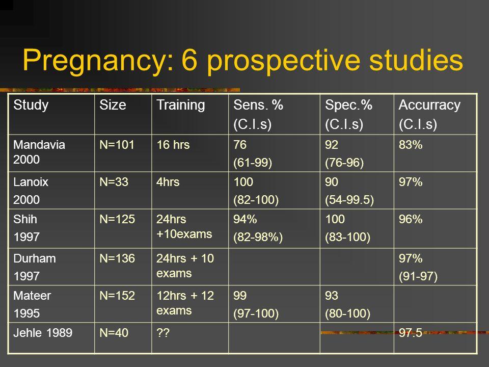 Pregnancy: 6 prospective studies StudySizeTrainingSens.