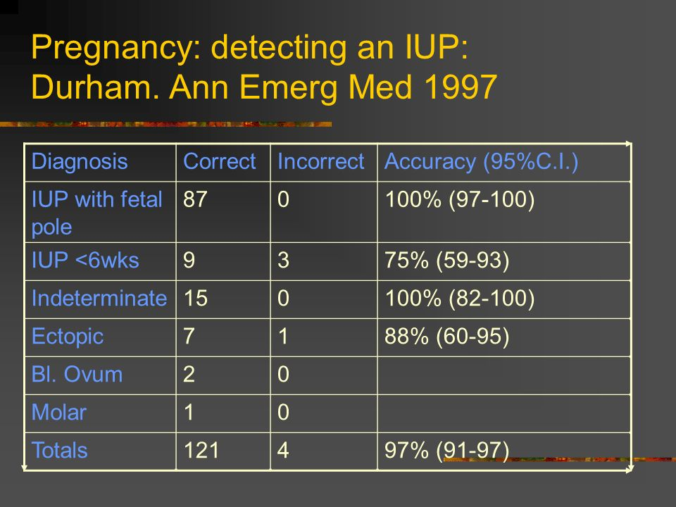 Pregnancy: detecting an IUP: Durham.