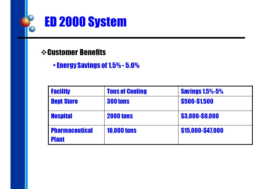 ED 2000 System Customer Benefits Energy Savings of 1.5% - 5.0% FacilityTons of CoolingSavings 1.5%-5% Dept Store300 tons$500-$1,500 Hospital2000 tons$