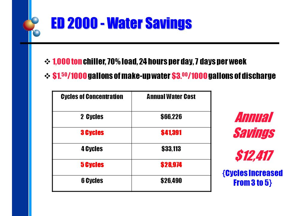 ED 2000 - Water Savings 1,000 ton chiller, 70% load, 24 hours per day, 7 days per week $1.