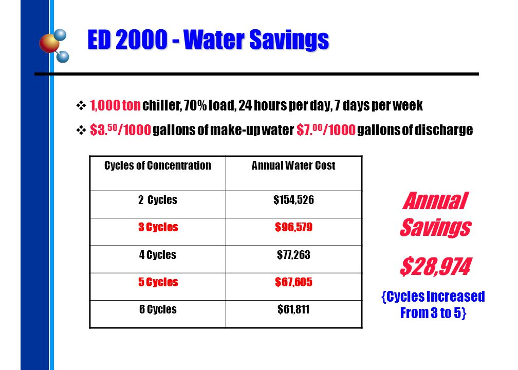 ED 2000 - Water Savings 1,000 ton chiller, 70% load, 24 hours per day, 7 days per week $3. 50 /1000 gallons of make-up water $7. 00 /1000 gallons of d