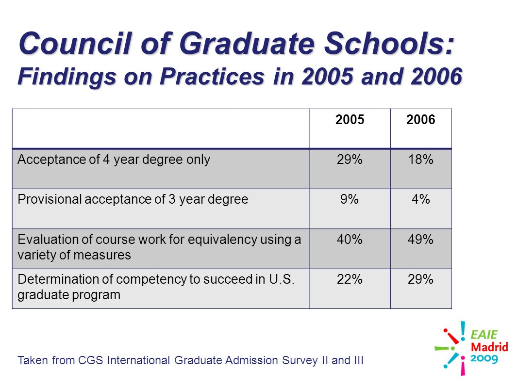 slide 23 Council of Graduate Schools: Findings on Practices in 2005 and 2006 20052006 Acceptance of 4 year degree only29%18% Provisional acceptance of 3 year degree9%4% Evaluation of course work for equivalency using a variety of measures 40%49% Determination of competency to succeed in U.S.