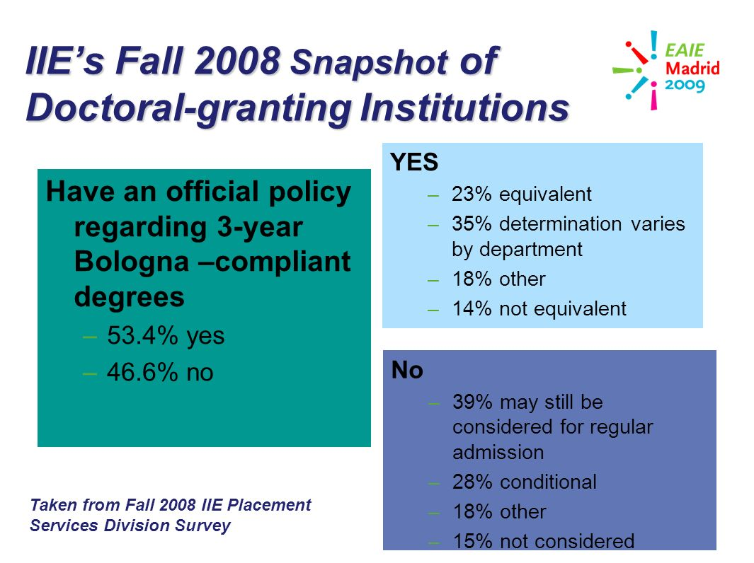 slide 24 IIEs Fall 2008 Snapshot of Doctoral-granting Institutions Have an official policy regarding 3-year Bologna –compliant degrees –53.4% yes –46.6% no YES –23% equivalent –35% determination varies by department –18% other –14% not equivalent No –39% may still be considered for regular admission –28% conditional –18% other –15% not considered Taken from Fall 2008 IIE Placement Services Division Survey