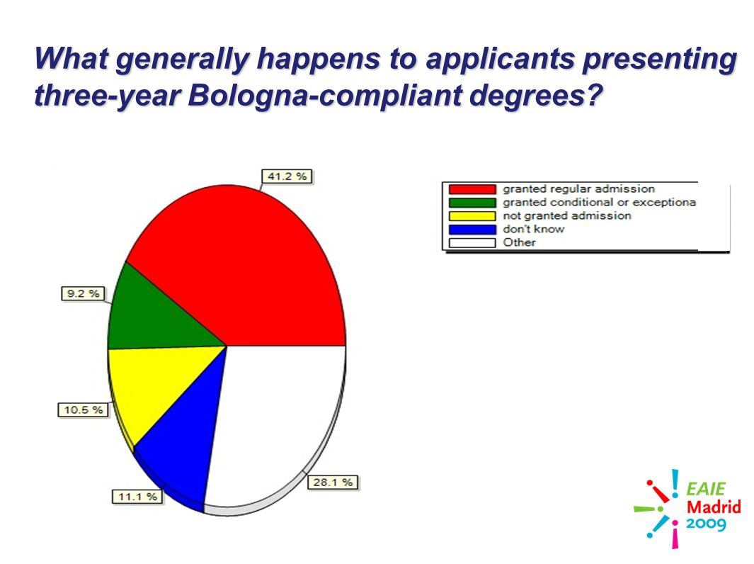 slide 28 What generally happens to applicants presenting three-year Bologna-compliant degrees l