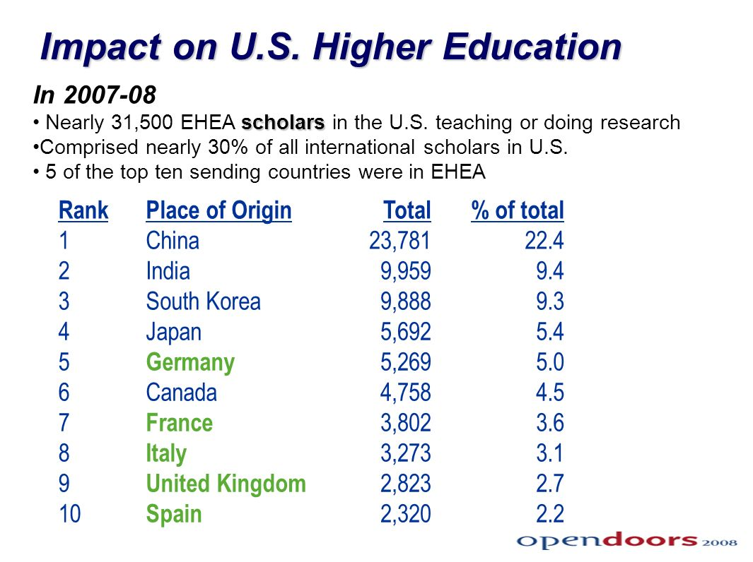 slide 7 Impact on U.S. Higher Education RankPlace of OriginTotal% of total 1China23,78122.4 2India9,9599.4 3South Korea9,8889.3 4Japan5,6925.4 5 Germa