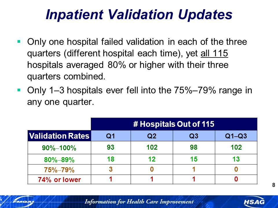 8 Inpatient Validation Updates Only one hospital failed validation in each of the three quarters (different hospital each time), yet all 115 hospitals averaged 80% or higher with their three quarters combined.