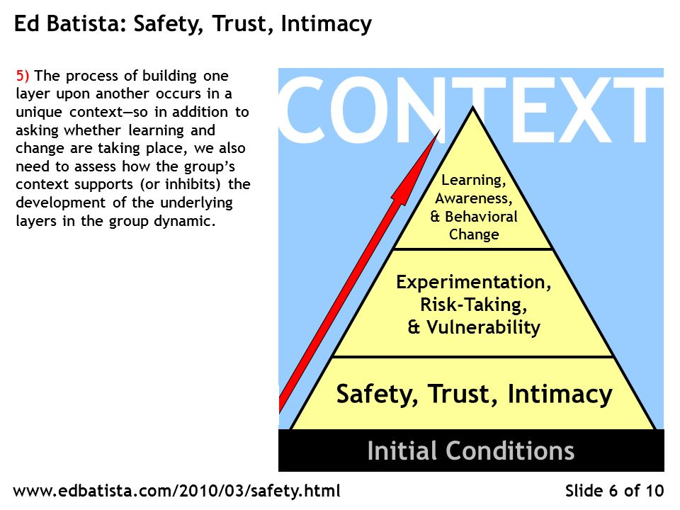 CONTEXT Learning, Awareness, & Behavioral Change Experimentation, Risk-Taking, & Vulnerability Safety, Trust, Intimacy Ed Batista: Safety, Trust, Intimacy Slide 6 of 10 Initial Conditions www.edbatista.com/2010/03/safety.html 5) The process of building one layer upon another occurs in a unique contextso in addition to asking whether learning and change are taking place, we also need to assess how the groups context supports (or inhibits) the development of the underlying layers in the group dynamic.