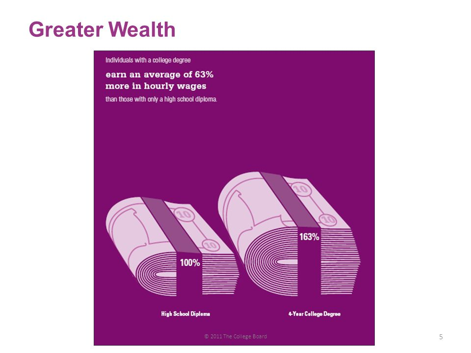 Greater Wealth 5 © 2011 The College Board