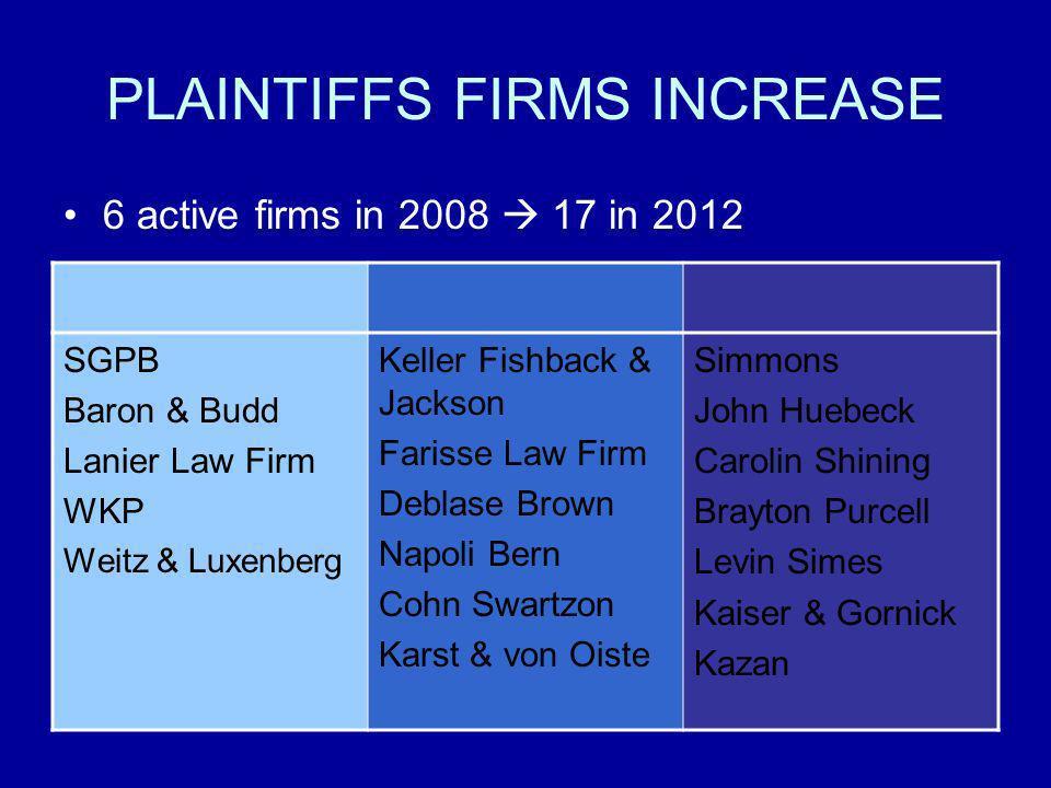PLAINTIFFS FIRMS INCREASE 6 active firms in 2008 17 in 2012 SGPB Baron & Budd Lanier Law Firm WKP Weitz & Luxenberg Keller Fishback & Jackson Farisse
