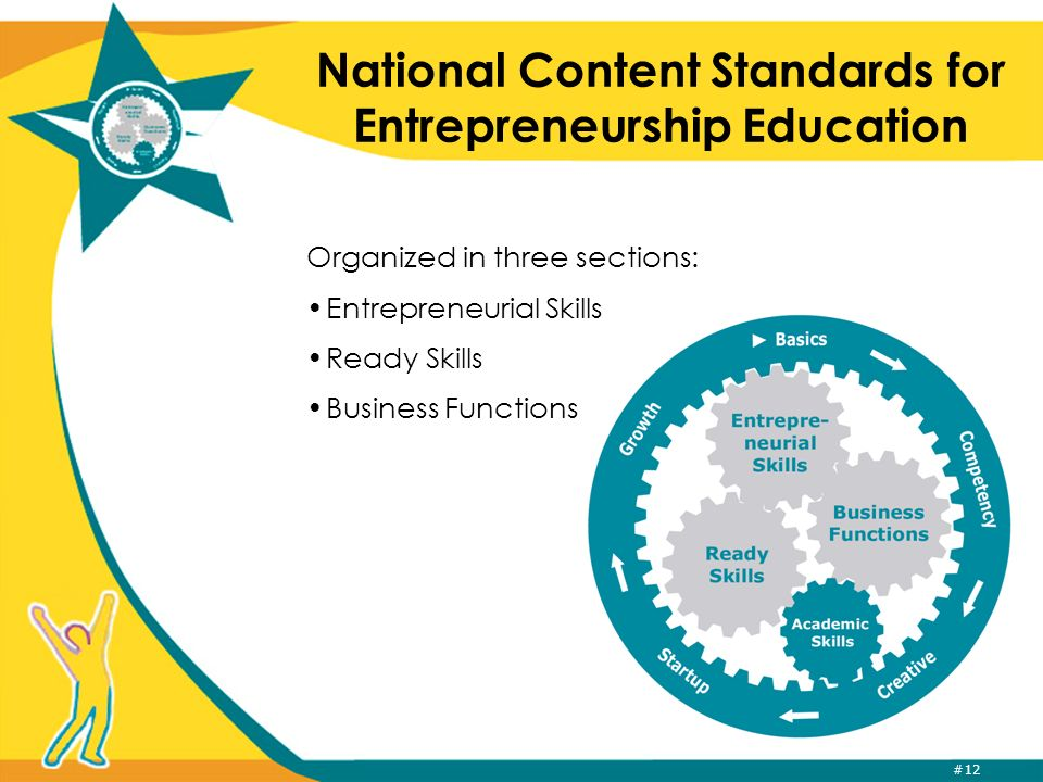 #12 National Content Standards for Entrepreneurship Education Organized in three sections: Entrepreneurial Skills Ready Skills Business Functions