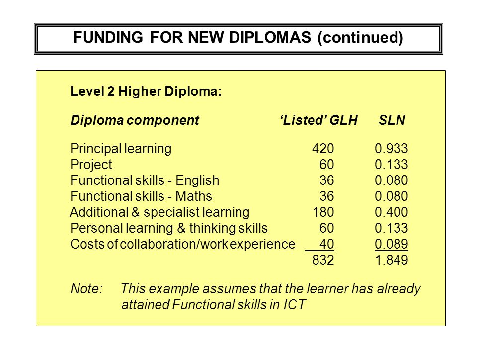 FUNDING FOR NEW DIPLOMAS (continued) Level 2 Higher Diploma: Diploma componentListed GLH SLN Principal learning 4200.933 Project 600.133 Functional skills - English 360.080 Functional skills - Maths 360.080 Additional & specialist learning 1800.400 Personal learning & thinking skills 600.133 Costs of collaboration/work experience 400.089 8321.849 Note: This example assumes that the learner has already attained Functional skills in ICT