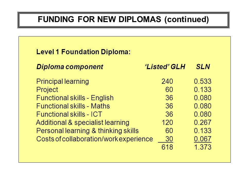 FUNDING FOR NEW DIPLOMAS (continued) Level 1 Foundation Diploma: Diploma componentListed GLH SLN Principal learning 2400.533 Project 600.133 Functional skills - English 360.080 Functional skills - Maths 360.080 Functional skills - ICT 360.080 Additional & specialist learning 1200.267 Personal learning & thinking skills 600.133 Costs of collaboration/work experience 300.067 6181.373