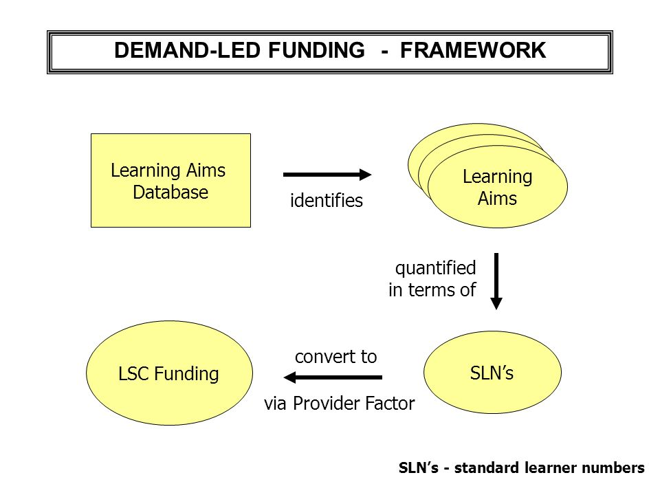 DEMAND-LED FUNDING - FRAMEWORK Learning Aims identifies Learning Aims Database LSC Funding convert to SLNs quantified in terms of SLNs - standard learner numbers via Provider Factor