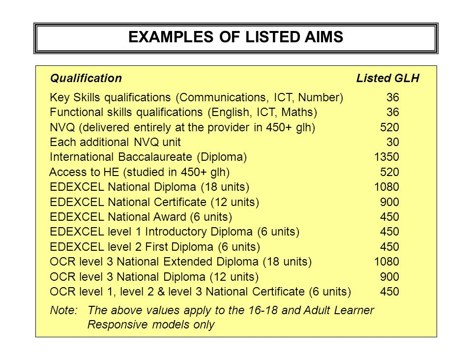 EXAMPLES OF LISTED AIMS Qualification Listed GLH Key Skills qualifications (Communications, ICT, Number) 36 Functional skills qualifications (English,