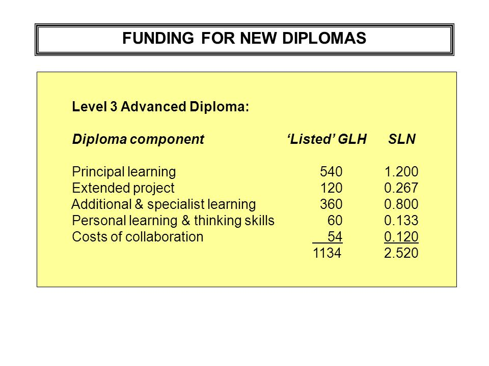 FUNDING FOR NEW DIPLOMAS Level 3 Advanced Diploma: Diploma componentListed GLH SLN Principal learning 5401.200 Extended project 1200.267 Additional & specialist learning 3600.800 Personal learning & thinking skills 600.133 Costs of collaboration 540.120 11342.520