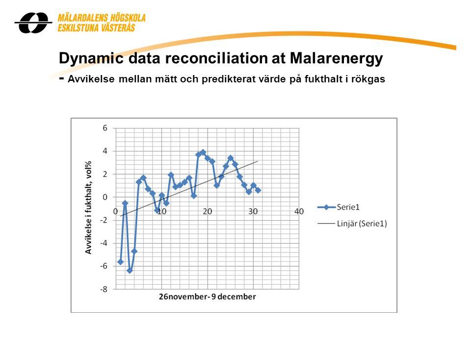 Dynamic data reconciliation at Malarenergy - Avvikelse mellan mätt och predikterat värde på fukthalt i rökgas