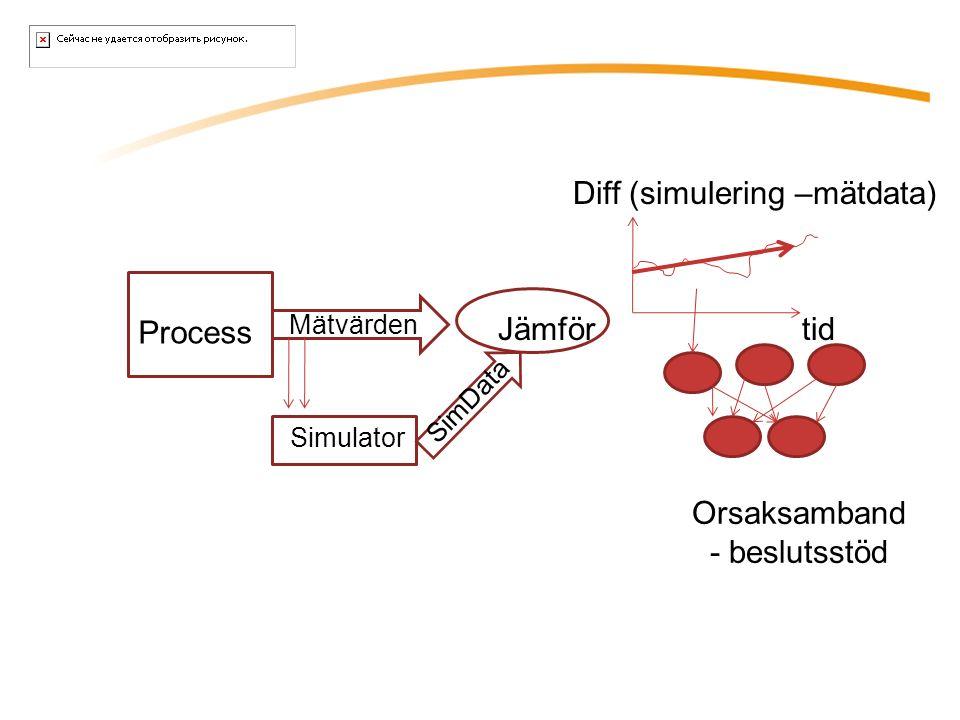 Mätvärden Process Simulator SimData Jämför Orsaksamband - beslutsstöd tid Diff (simulering –mätdata)