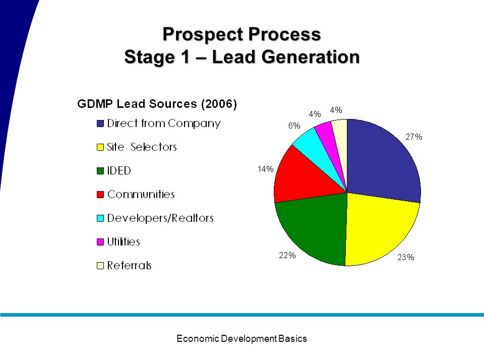 Economic Development Basics Prospect Process Stage 1 – Lead Generation Stage 2 – Response Stage 3 – Monitoring and Follow Up Stage 4 – Prospect Visit
