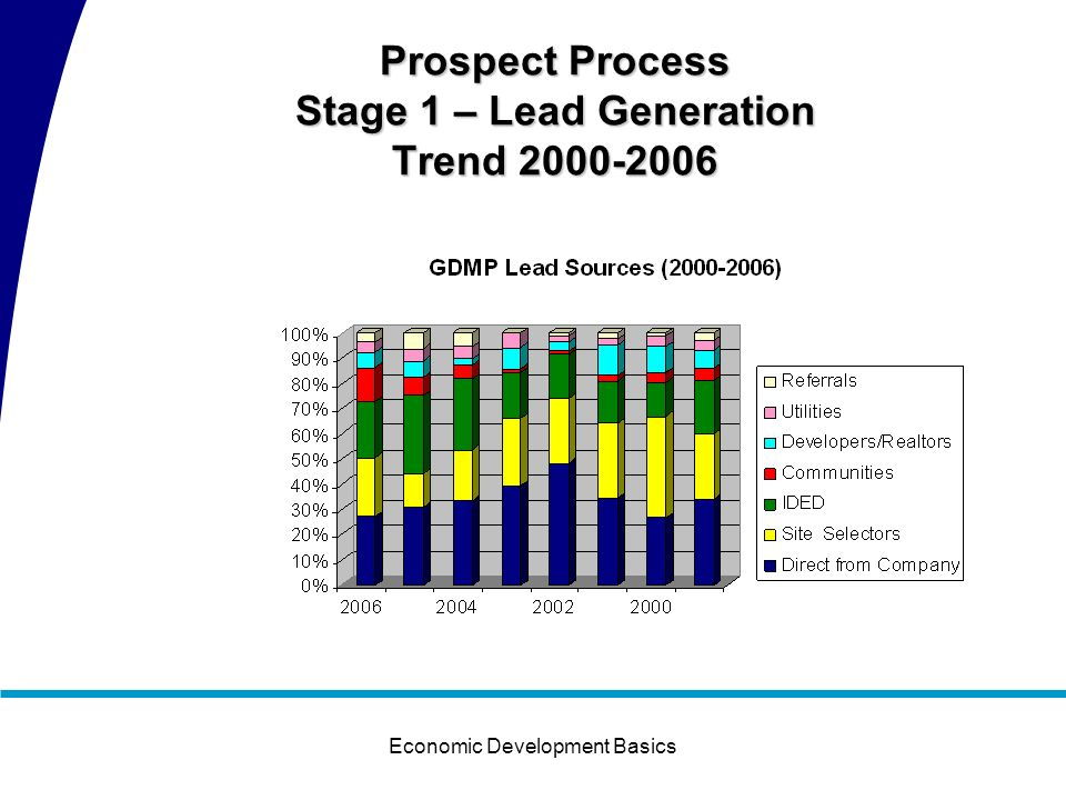 Economic Development Basics Prospect Process Stage 1 – Lead Generation
