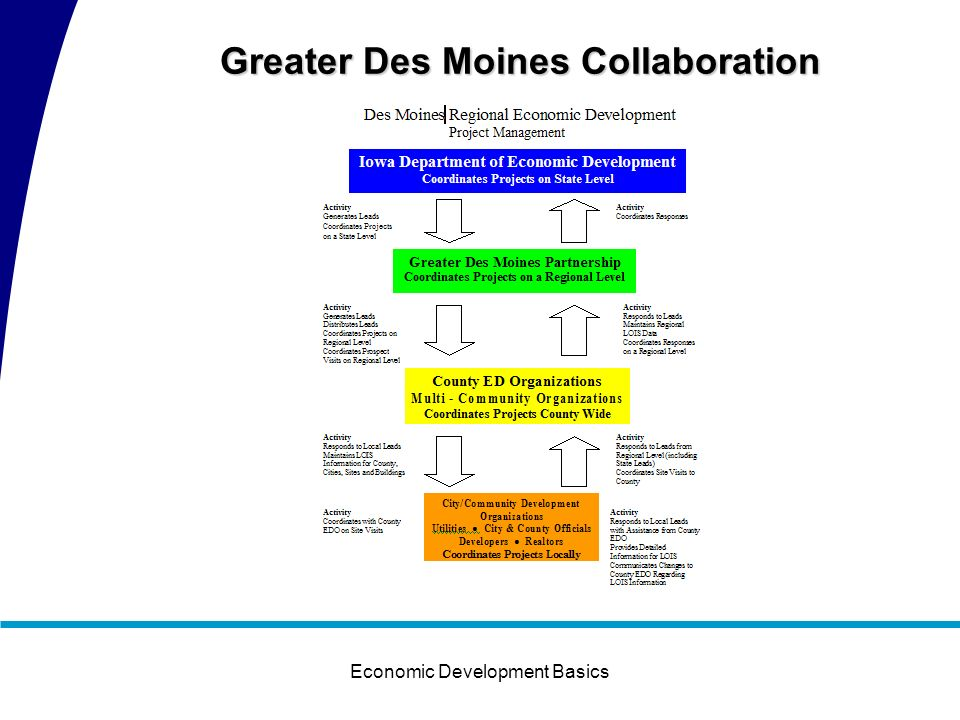Economic Development Basics CDMC Results 1999 to 2006 New Locations:64 Expansions:145 New/Retained Jobs:12,145 Sq.