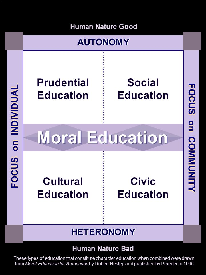 Module 3 Four Types of Character Education Supporting by Philosophical and Scientific Theories